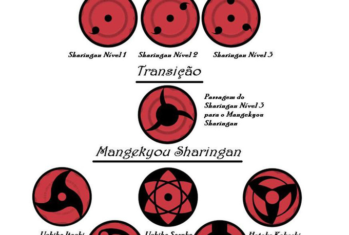 Naruto Sharingan Eyes Sharingan Eye Names