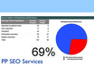 create a detailed SEO Report - 2 times - for your web page. This Report tells you in plain English and in great detail what you need to do to get a top 10 ranking in Google for a Chosen Keyword. Only