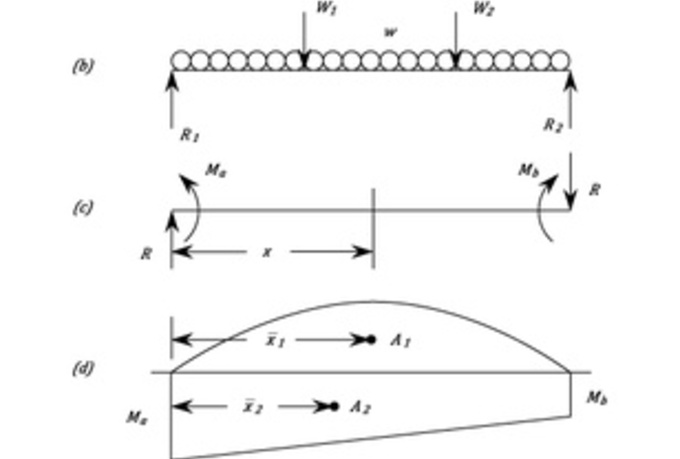 calculate and draw shear force and bending moment diagram Shear Moment Diagram Distributed Load Draw the Shear and Moment Diagrams for the Beam